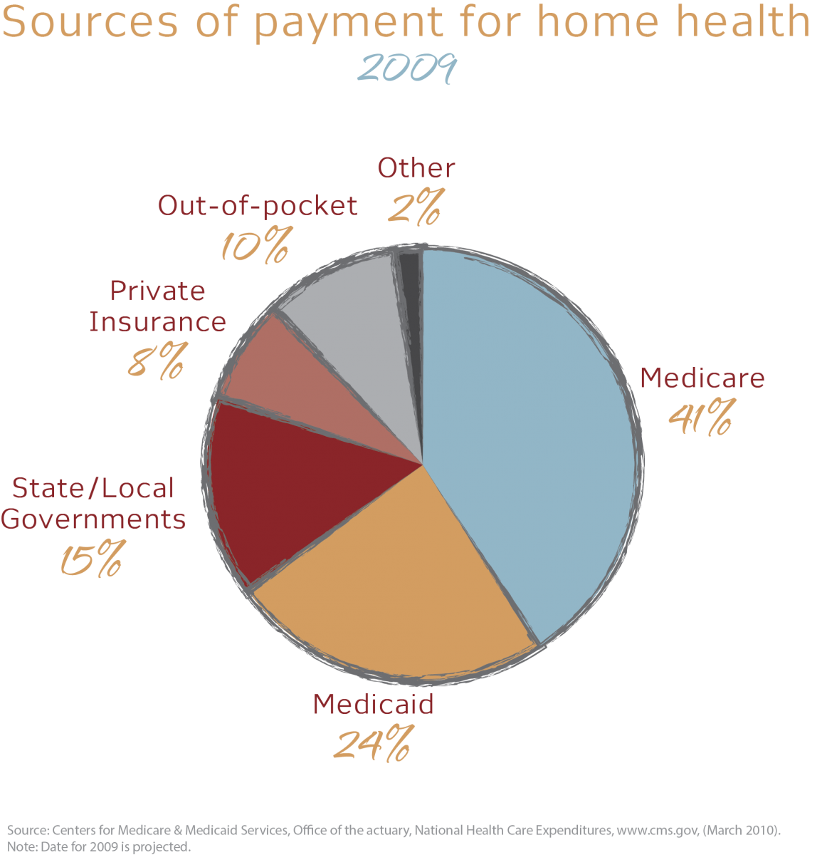 an analysis of health care insurance An analysis by the ama of national health care spending  analysis of health care spending: where do the dollars go  and the cost of malpractice insurance.
